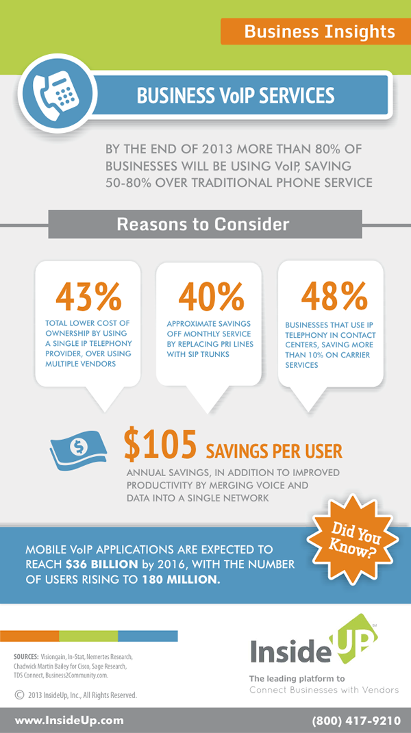 VoIP Infographic from InsideUp